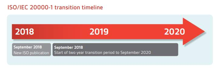 ISO IEC 20000-1 transition timeline